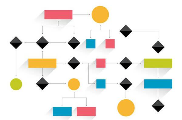Como mapear processos na sua empresa e qual a importância